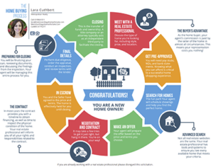 San Diego Home Buying Road Map